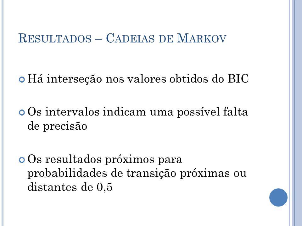 R ESULTADOS – C ADEIAS DE M ARKOV Há interseção nos valores obtidos do BIC Os intervalos indicam uma possível falta de precisão Os resultados próximos para probabilidades de transição próximas ou distantes de 0,5
