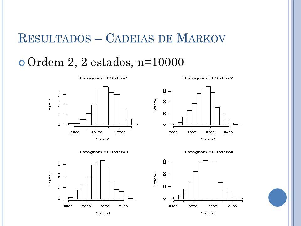 R ESULTADOS – C ADEIAS DE M ARKOV Ordem 2, 2 estados, n=10000
