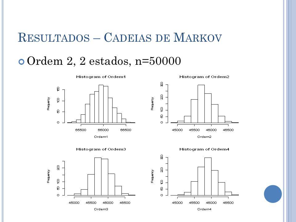 R ESULTADOS – C ADEIAS DE M ARKOV Ordem 2, 2 estados, n=50000