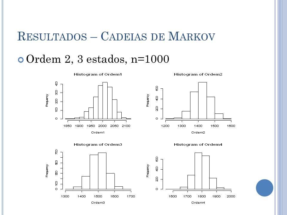 R ESULTADOS – C ADEIAS DE M ARKOV Ordem 2, 3 estados, n=1000