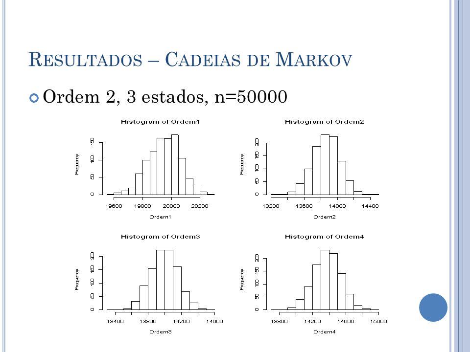 R ESULTADOS – C ADEIAS DE M ARKOV Ordem 2, 3 estados, n=50000