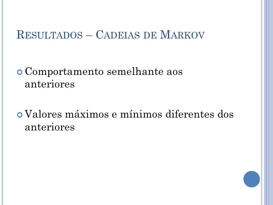 R ESULTADOS – C ADEIAS DE M ARKOV Comportamento semelhante aos anteriores Valores máximos e mínimos diferentes dos anteriores