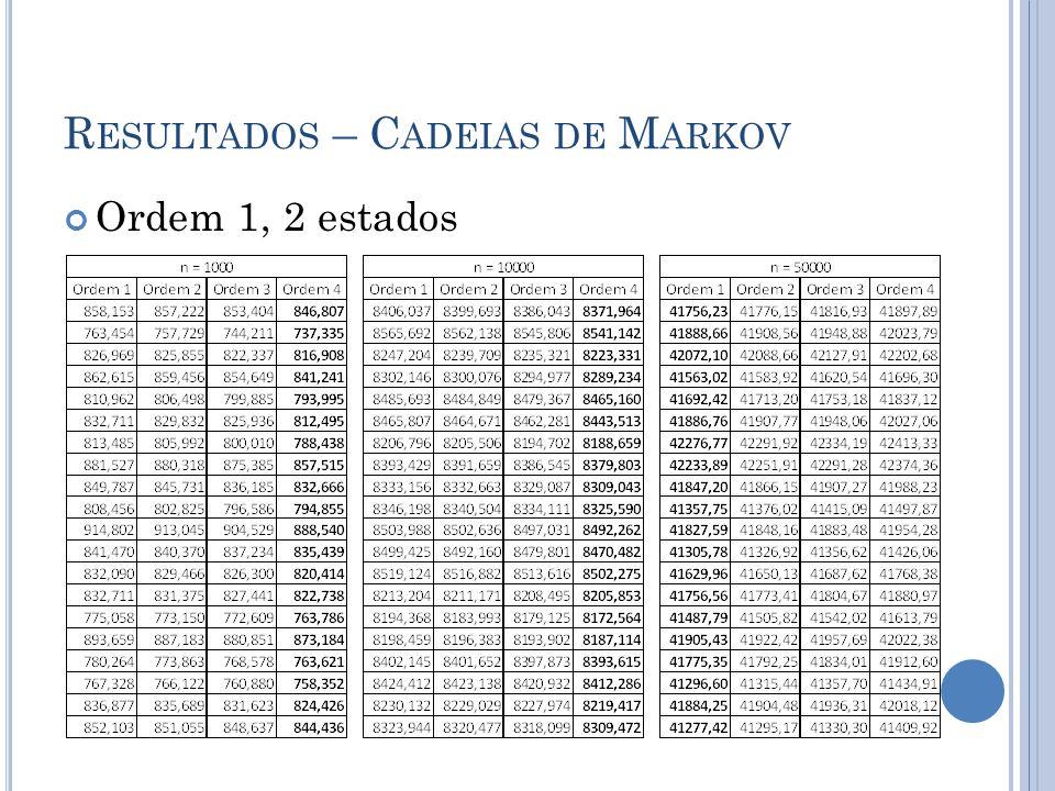 R ESULTADOS – C ADEIAS DE M ARKOV Ordem 1, 2 estados