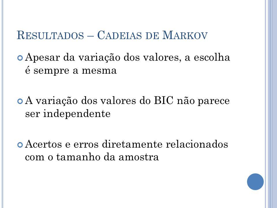 R ESULTADOS – C ADEIAS DE M ARKOV Apesar da variação dos valores, a escolha é sempre a mesma A variação dos valores do BIC não parece ser independente Acertos e erros diretamente relacionados com o tamanho da amostra