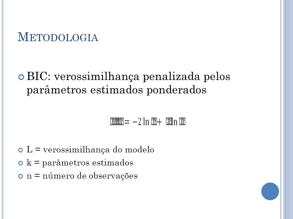 M ETODOLOGIA BIC: verossimilhança penalizada pelos parâmetros estimados ponderados L = verossimilhança do modelo k = parâmetros estimados n = número de observações