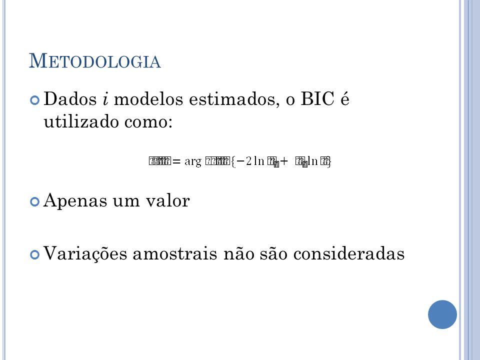 M ETODOLOGIA Dados i modelos estimados, o BIC é utilizado como: Apenas um valor Variações amostrais não são consideradas