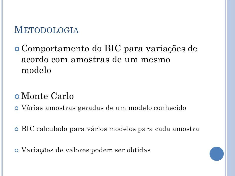 M ETODOLOGIA Comportamento do BIC para variações de acordo com amostras de um mesmo modelo Monte Carlo Várias amostras geradas de um modelo conhecido BIC calculado para vários modelos para cada amostra Variações de valores podem ser obtidas