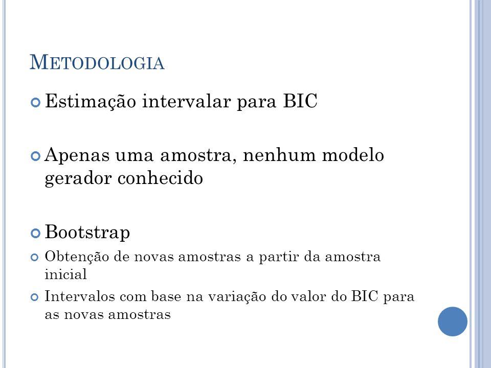 M ETODOLOGIA Estimação intervalar para BIC Apenas uma amostra, nenhum modelo gerador conhecido Bootstrap Obtenção de novas amostras a partir da amostra inicial Intervalos com base na variação do valor do BIC para as novas amostras