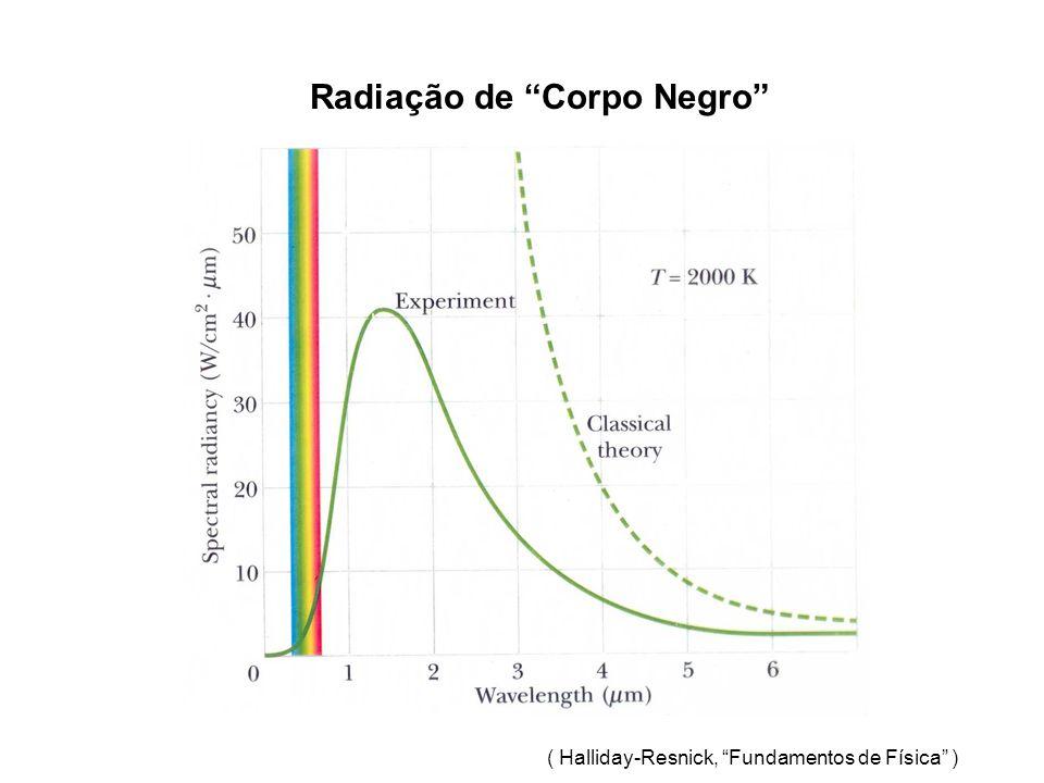 Cálculo da velocidade de escape da Terra: U(r) = - GMm/R Onde G é a constante de gravitação universal M é a massa da terra, m a massa do corpo que tenta escapar da terra, R é o raio da Terra Faz-se U(r) = ½ mv 2 e calcula-se v escape = (2GM/R) Cálculo do raio de Shwarshield GMm/r = ½ mv 2 Fazendo v = c Obtemos: r = 2GM/c 2