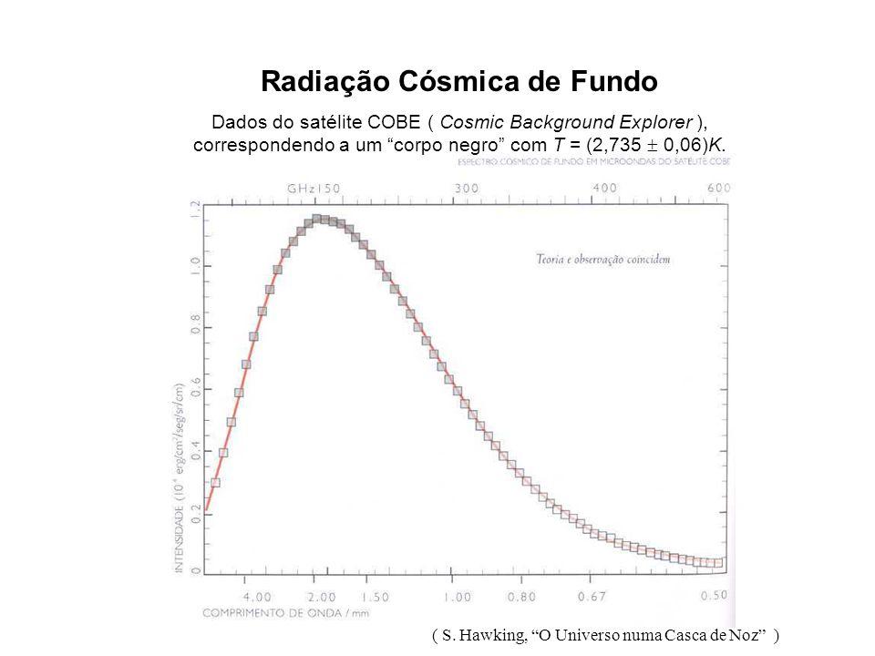 Radiação de Corpo Negro Dependência com a temperatura ( Eugene Hecht, Physics, 1998 )
