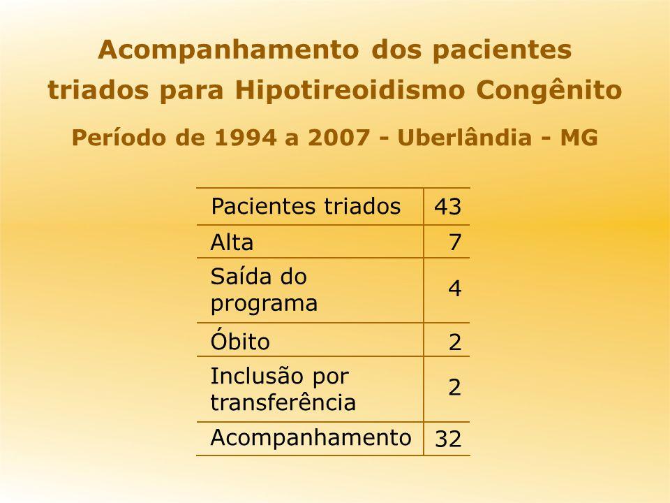 Acompanhamento dos pacientes triados para Hipotireoidismo Congênito 32 Acompanhamento 2 Inclusão por transferência 2 Óbito 4 Saída do programa 7Alta 4