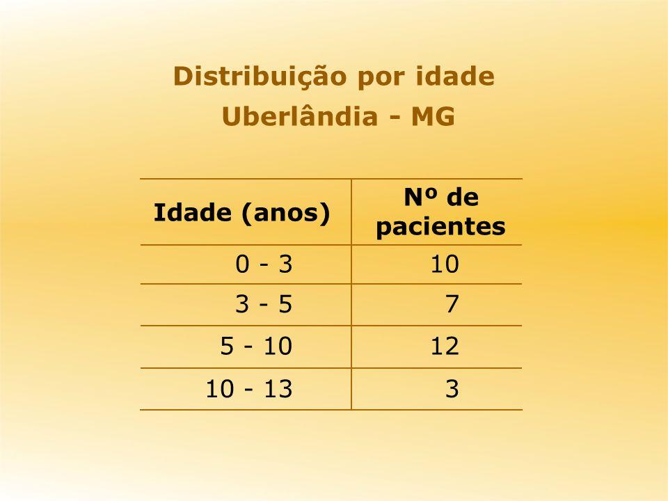 Distribuição por idade Uberlândia - MG 3 12 7 10 10 - 13 5 - 10 3 - 5 0 - 3 Nº de pacientes Idade (anos)
