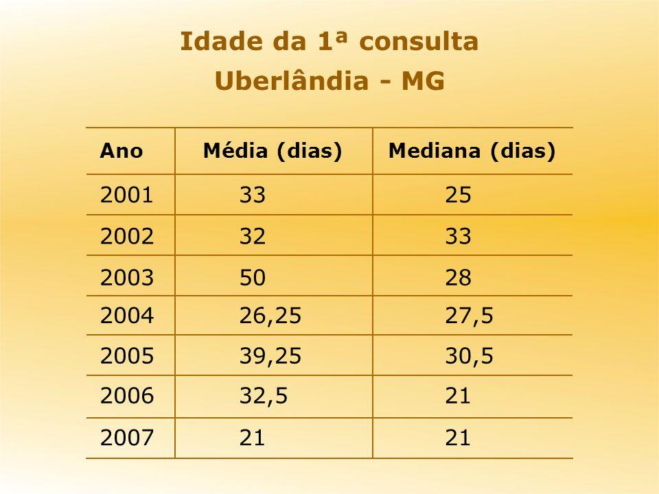 Idade da 1ª consulta Uberlândia - MG 30,539,252005 21 2007 2132,52006 27,526,252004 28502003 33322002 25332001 Mediana (dias)Média (dias)Ano