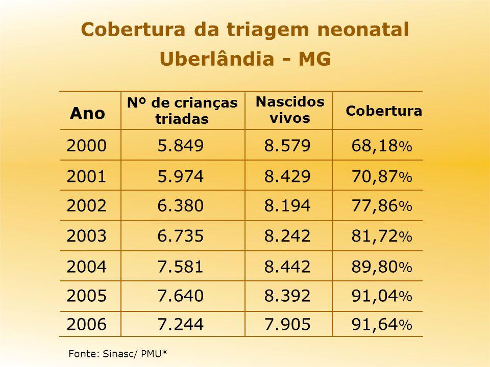 Cobertura da triagem neonatal Uberlândia - MG 91,64 % 7.9057.2442006 91,04 % 8.3927.6402005 89,80 % 8.4427.5812004 81,72 % 8.2426.7352003 77,86 % 8.19