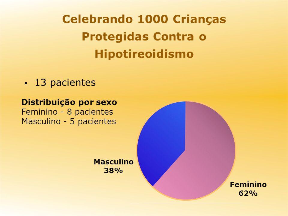 Masculino 38% Feminino 62% Distribuição por sexo Feminino - 8 pacientes Masculino - 5 pacientes 13 pacientes Celebrando 1000 Crianças Protegidas Contra o Hipotireoidismo