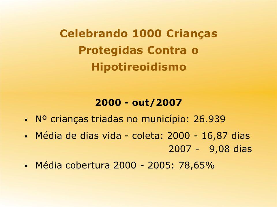2000 - out/2007 Nº crianças triadas no município: 26.939 Média de dias vida - coleta: 2000 - 16,87 dias 2007 - 9,08 dias Média cobertura 2000 - 2005: 78,65% Celebrando 1000 Crianças Protegidas Contra o Hipotireoidismo
