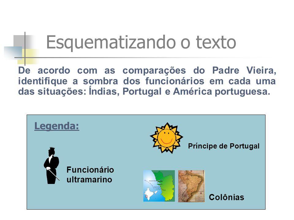 Esquematizando o texto De acordo com as comparações do Padre Vieira, identifique a sombra dos funcionários em cada uma das situações: Índias, Portugal