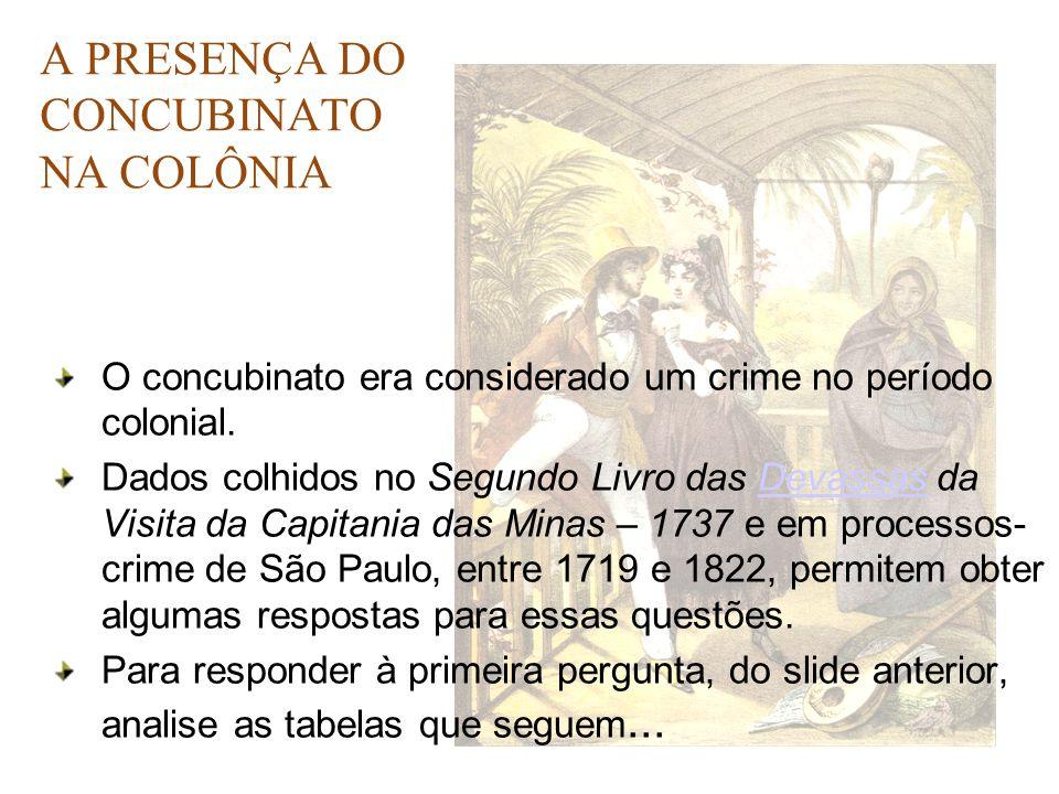 A PRESENÇA DO CONCUBINATO NA COLÔNIA O concubinato era considerado um crime no período colonial. Dados colhidos no Segundo Livro das Devassas da Visit