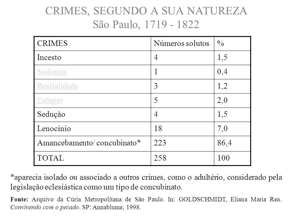 CRIMES, SEGUNDO A SUA NATUREZA São Paulo, 1719 - 1822 *aparecia isolado ou associado a outros crimes, como o adultério, considerado pela legislação ec