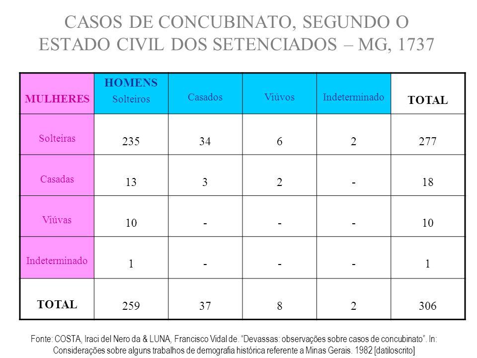 Fonte: COSTA, Iraci del Nero da & LUNA, Francisco Vidal de. Devassas: observações sobre casos de concubinato. In: Considerações sobre alguns trabalhos