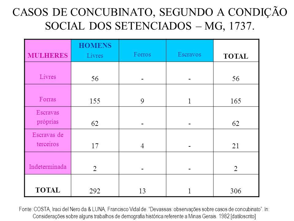 CASOS DE CONCUBINATO, SEGUNDO A CONDIÇÃO SOCIAL DOS SETENCIADOS – MG, 1737. Fonte: COSTA, Iraci del Nero da & LUNA, Francisco Vidal de. Devassas: obse