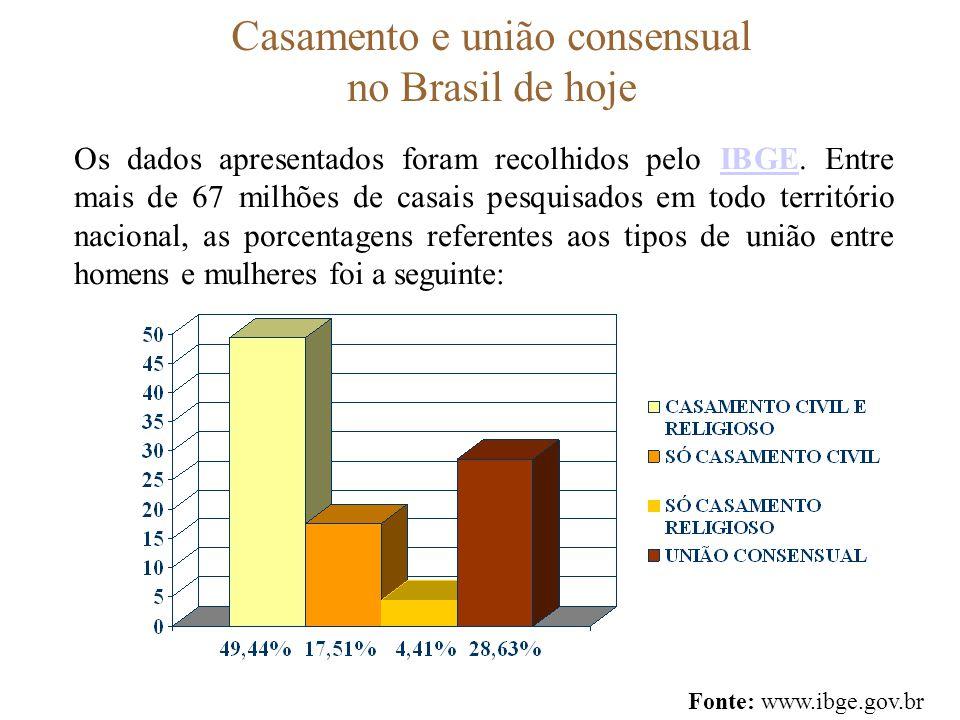 Casamento e união consensual no Brasil de hoje Os dados apresentados foram recolhidos pelo IBGE. Entre mais de 67 milhões de casais pesquisados em tod