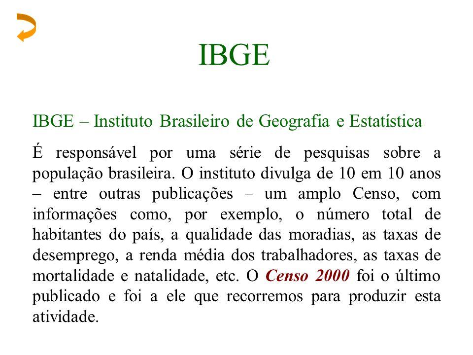 IBGE IBGE – Instituto Brasileiro de Geografia e Estatística É responsável por uma série de pesquisas sobre a população brasileira. O instituto divulga