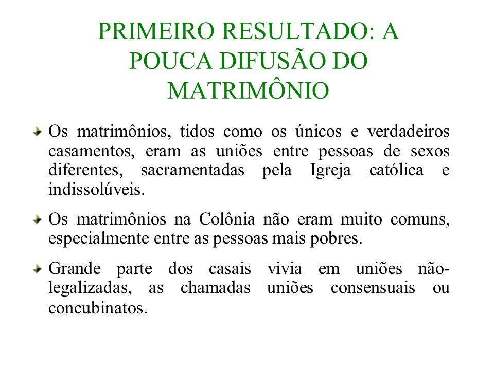 PRIMEIRO RESULTADO: A POUCA DIFUSÃO DO MATRIMÔNIO Os matrimônios, tidos como os únicos e verdadeiros casamentos, eram as uniões entre pessoas de sexos
