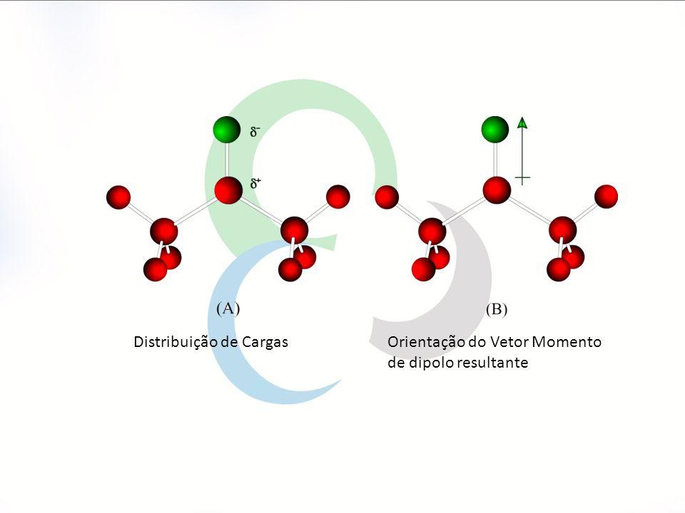 Distribuição de CargasOrientação do Vetor Momento de dipolo resultante