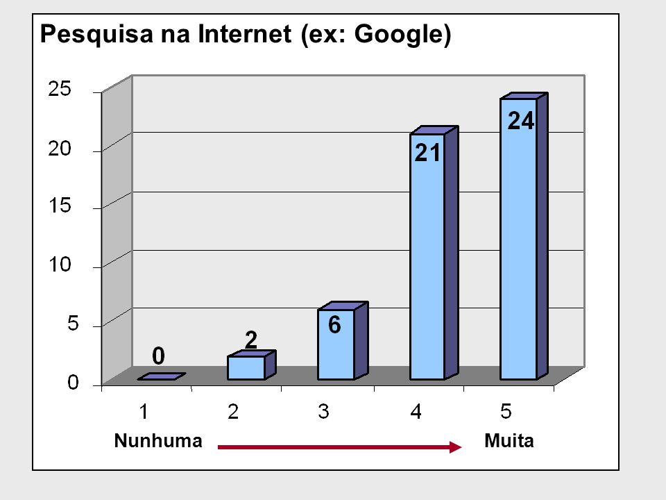 Pesquisa na Internet (ex: Google) NunhumaMuita