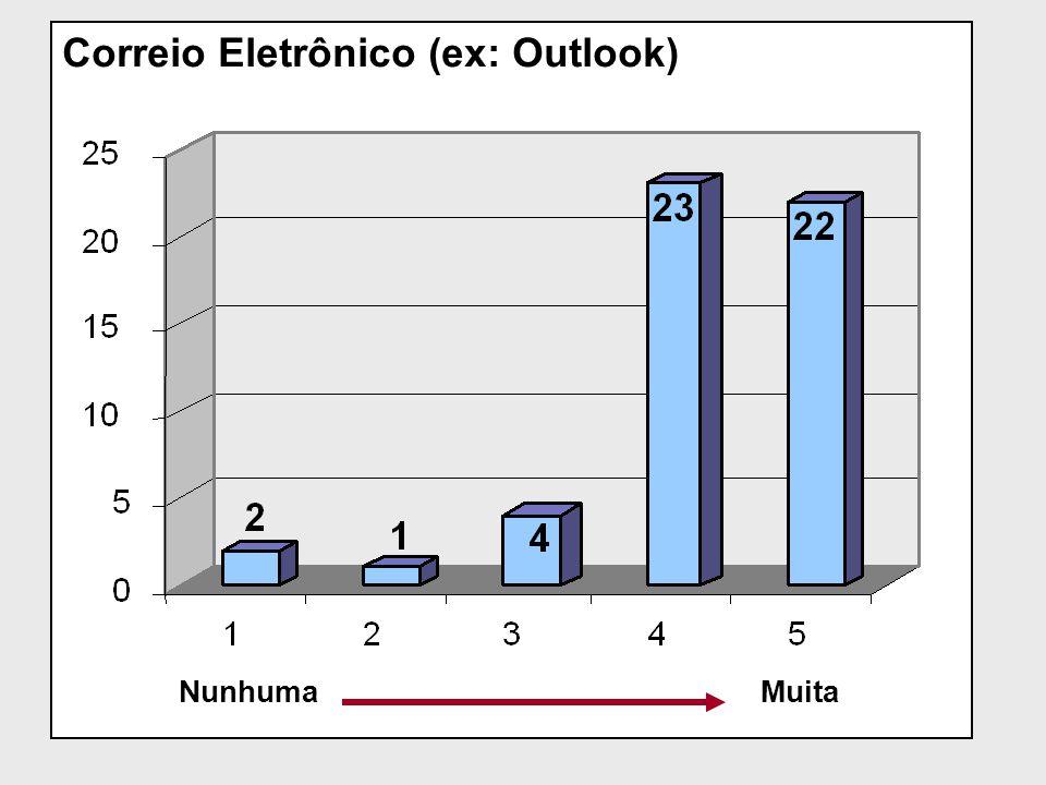 Correio Eletrônico (ex: Outlook) NunhumaMuita