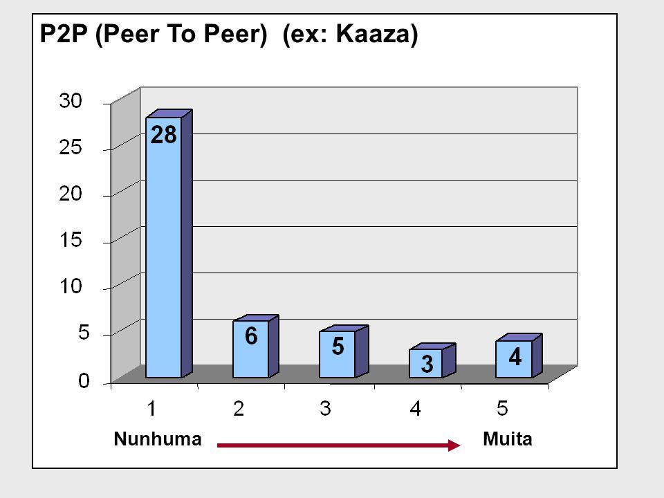 P2P (Peer To Peer) (ex: Kaaza) NunhumaMuita