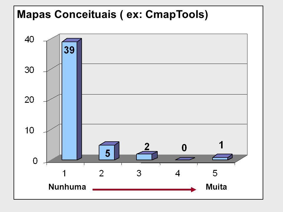 Mapas Conceituais ( ex: CmapTools) NunhumaMuita