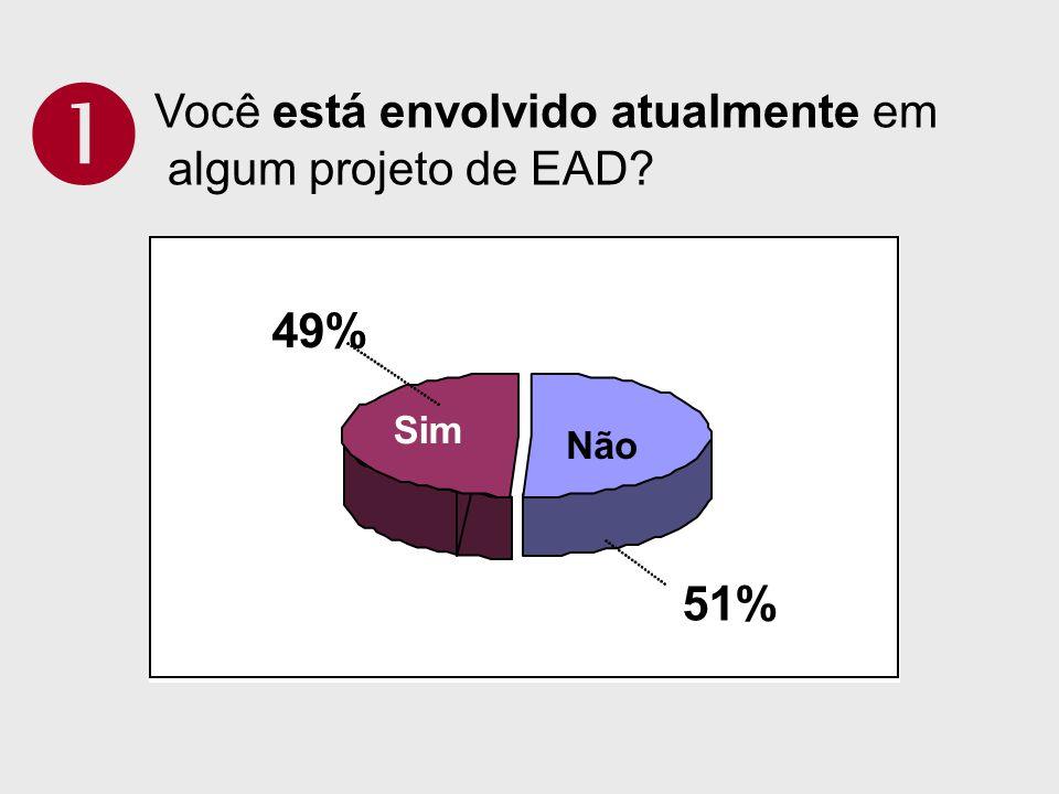 Você está envolvido atualmente em algum projeto de EAD? 51% 49% Não Sim