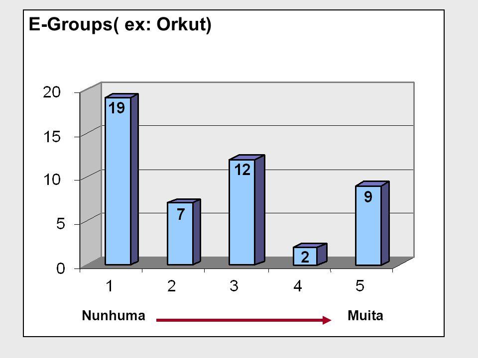 E-Groups( ex: Orkut) NunhumaMuita