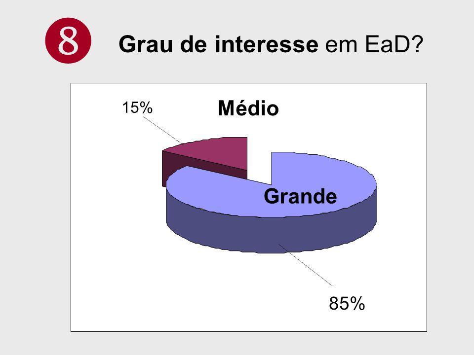 85% 15% Grande Médio Grau de interesse em EaD?