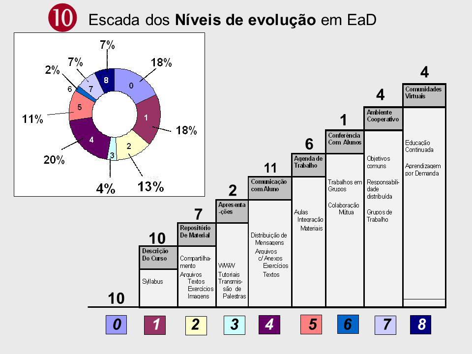 10 7 2 11 6 1 4 4 0 1 2 3 4 5 6 7 8 Escada dos Níveis de evolução em EaD