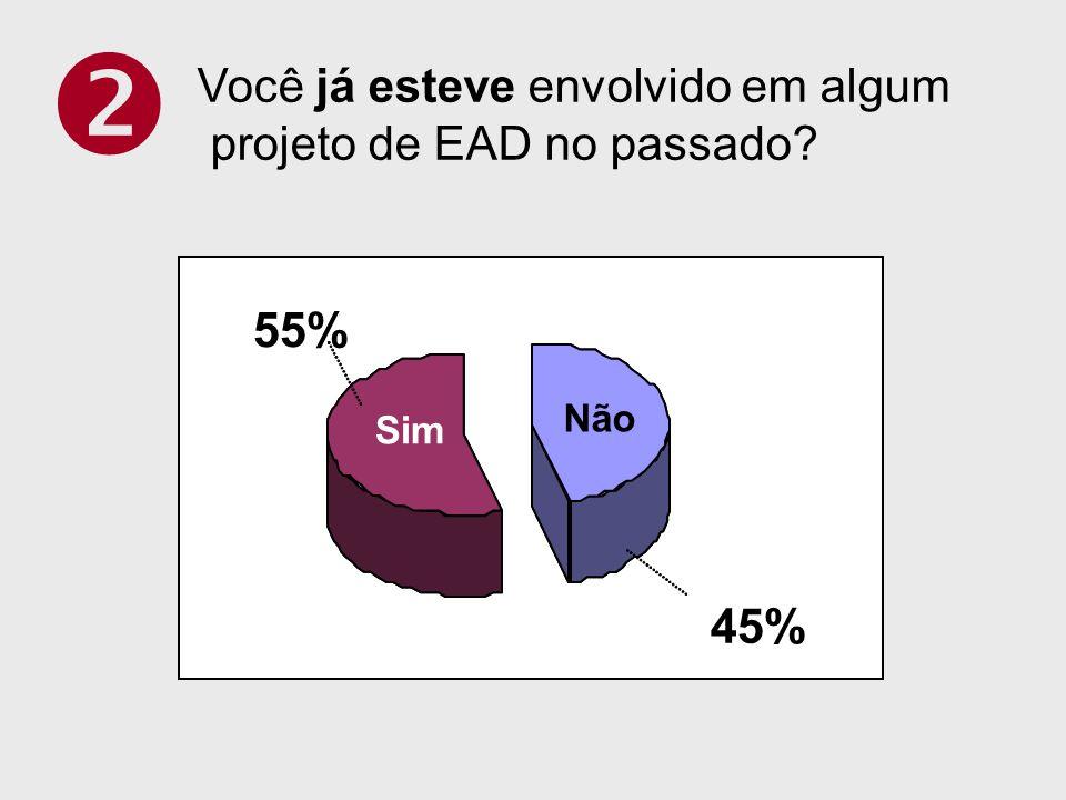 Você já esteve envolvido em algum projeto de EAD no passado? 45% 55% Não Sim