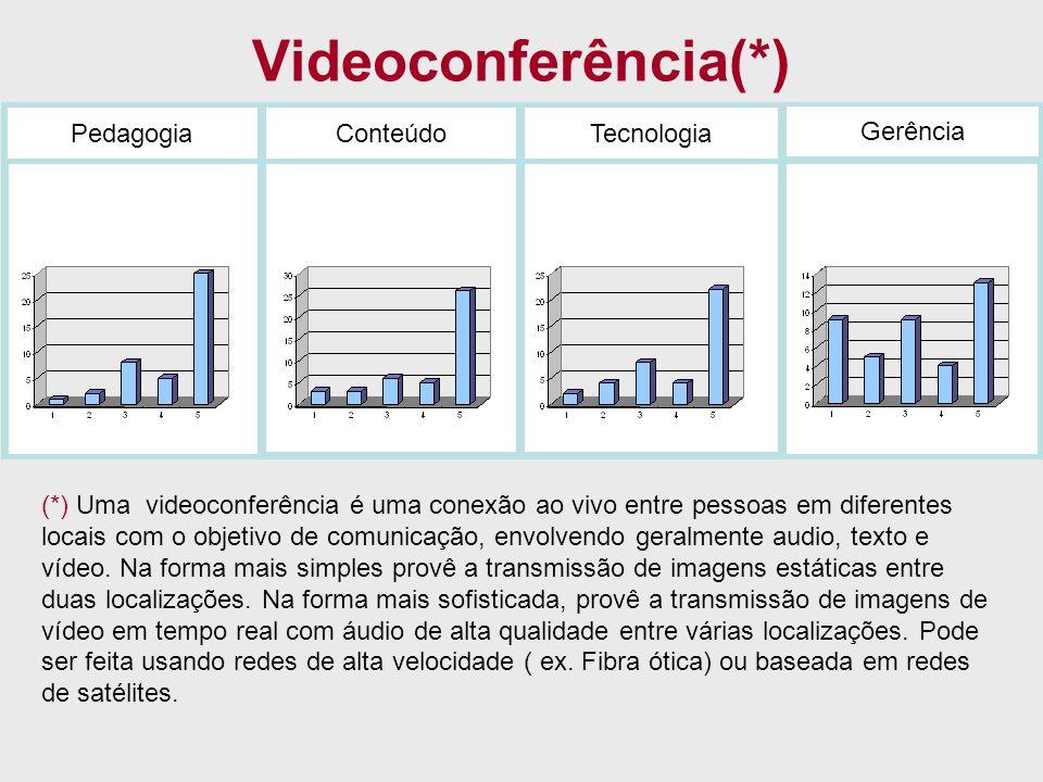 Videoconferência(*) PedagogiaConteúdoTecnologia Gerência (*) Uma videoconferência é uma conexão ao vivo entre pessoas em diferentes locais com o objet