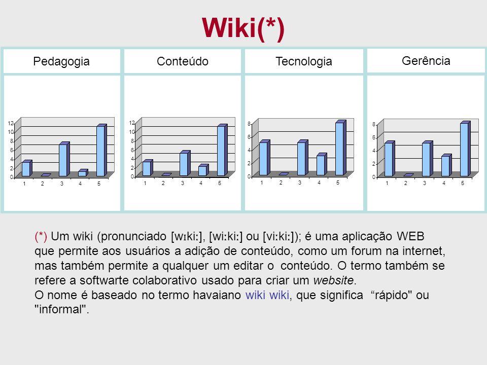 Wiki(*) PedagogiaConteúdoTecnologia Gerência 0 2 4 6 8 10 12 12345 0 2 4 6 8 10 12 12345 0 2 4 6 8 12345 0 2 4 6 8 12345 (*) Um wiki (pronunciado [w ɪ