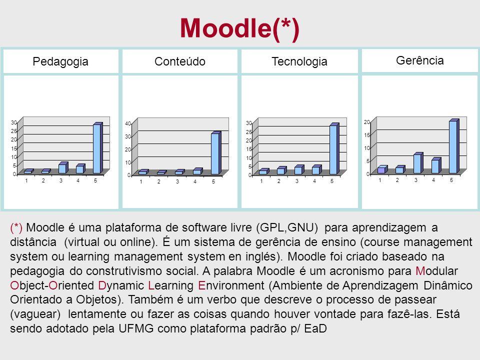 Moodle(*) PedagogiaConteúdoTecnologia Gerência 0 5 10 15 20 25 30 12345 0 10 20 30 40 12345 0 5 10 15 20 25 30 12345 0 5 10 15 20 12345 (*) Moodle é u