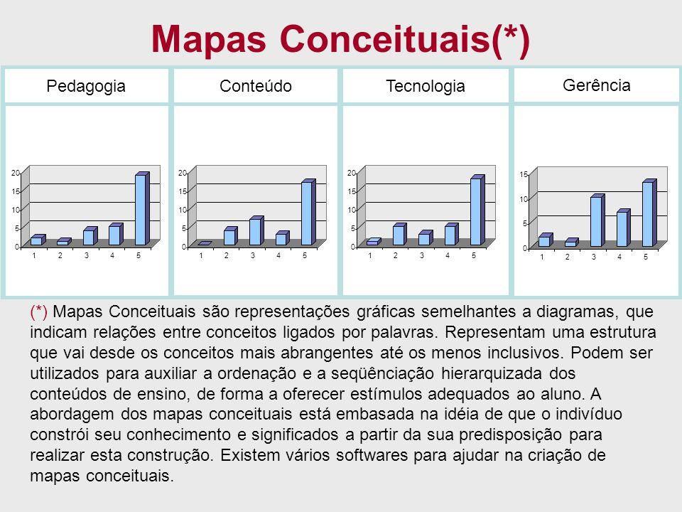Mapas Conceituais(*) PedagogiaConteúdoTecnologia Gerência 0 5 10 15 20 12345 0 5 10 15 20 12345 0 5 10 15 20 12345 0 5 10 15 12345 (*) Mapas Conceitua