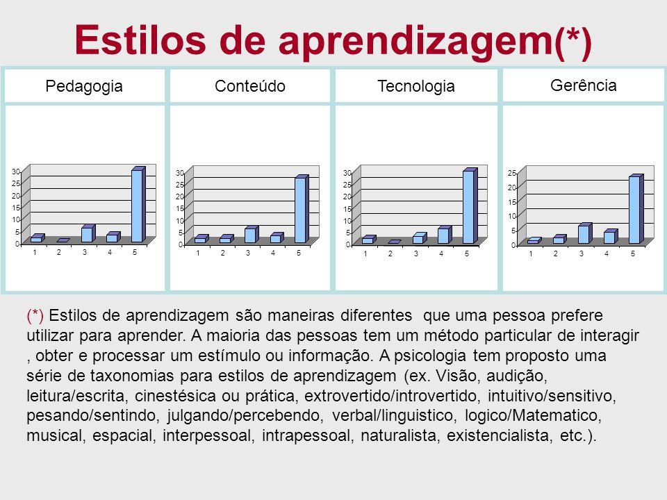 Estilos de aprendizagem (*) PedagogiaConteúdoTecnologia Gerência 0 5 10 15 20 25 30 12345 0 5 10 15 20 25 30 12345 0 5 10 15 20 25 30 12345 0 5 10 15
