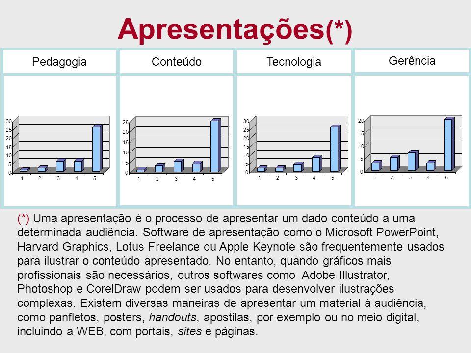 Apresentações (*) PedagogiaConteúdoTecnologia Gerência 0 5 10 15 20 25 30 12345 0 5 10 15 20 25 12345 0 5 10 15 20 25 30 12345 0 5 10 15 20 12345 (*)