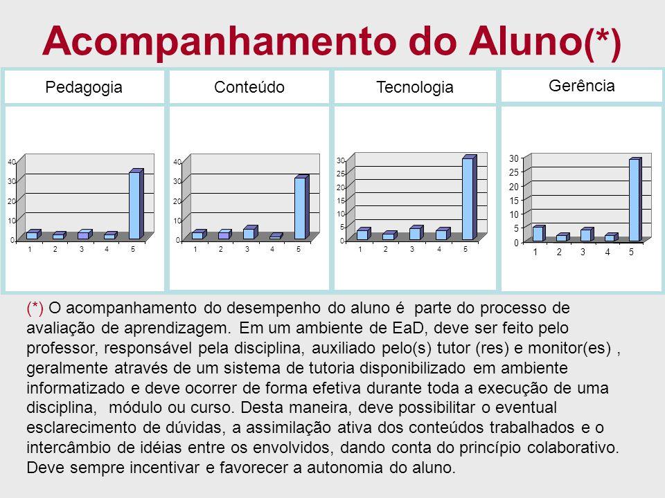 Acompanhamento do Aluno (*) PedagogiaConteúdoTecnologia Gerência 0 10 20 30 40 12345 0 10 20 30 40 12345 0 5 10 15 20 25 30 12345 0 5 10 15 20 25 30 1