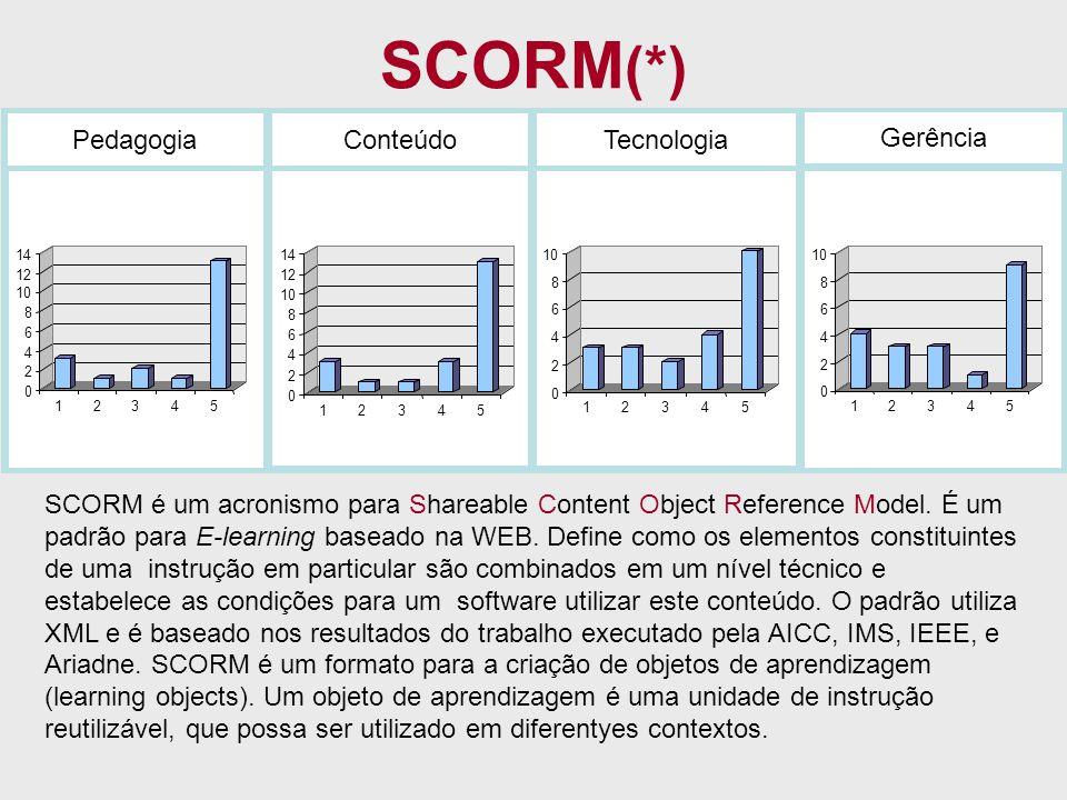SCORM (*) PedagogiaConteúdoTecnologia Gerência 0 2 4 6 8 10 12 14 1234 5 0 2 4 6 8 10 12 14 12345 0 2 4 6 8 10 12345 0 2 4 6 8 12345 SCORM é um acroni