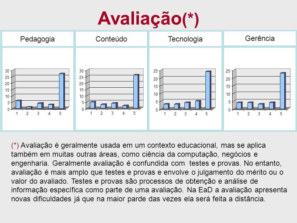 Avaliação (*) PedagogiaConteúdoTecnologia Gerência 0 5 10 15 20 25 30 12345 0 5 10 15 20 25 30 12345 0 5 10 15 20 25 12345 0 5 10 15 20 25 12345 (*) A
