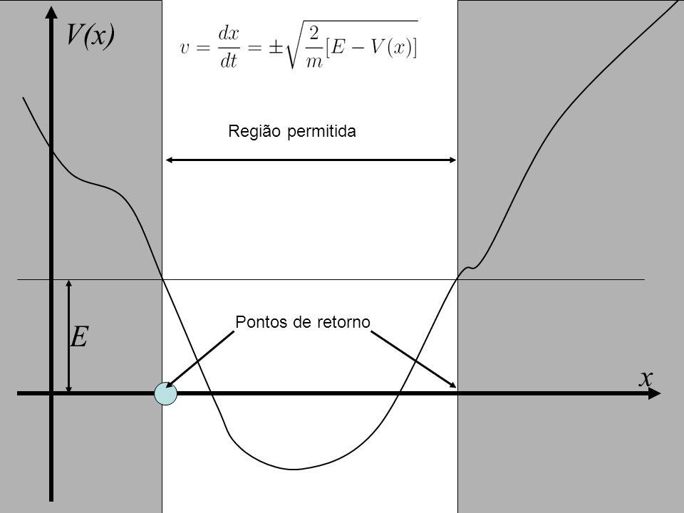 x V(x) E Região permitida Pontos de retorno