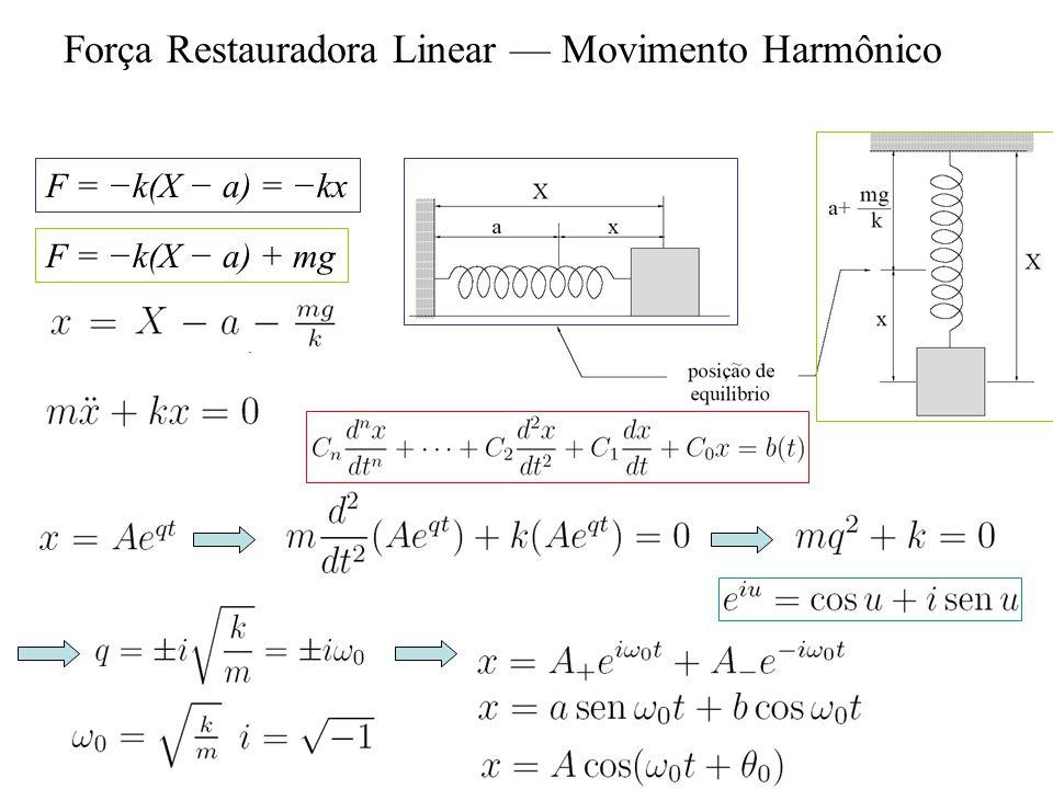 Força Restauradora Linear Movimento Harmônico F = k(X a) = kx F = k(X a) + mg