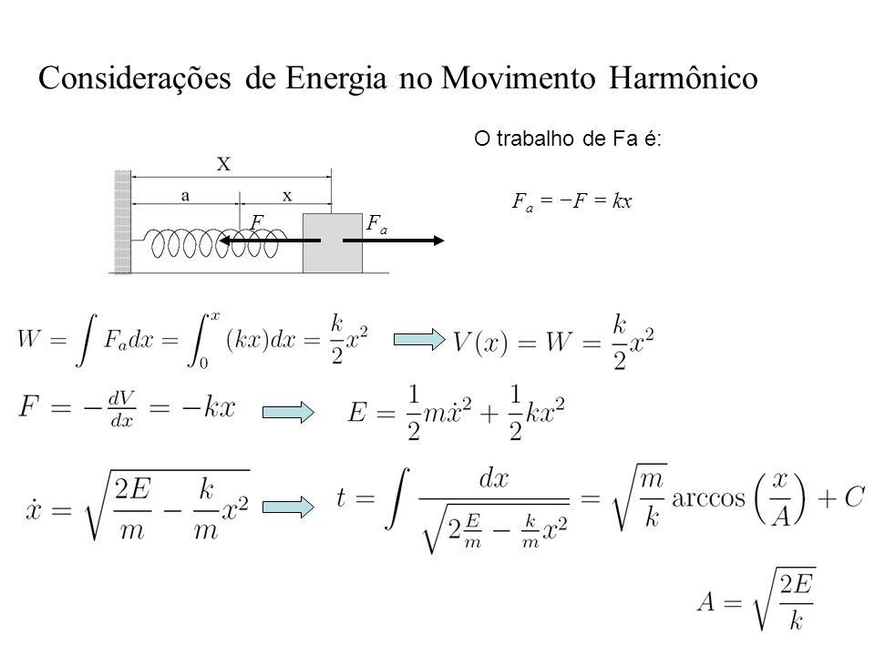 Considerações de Energia no Movimento Harmônico FaFa F O trabalho de Fa é: F a = F = kx